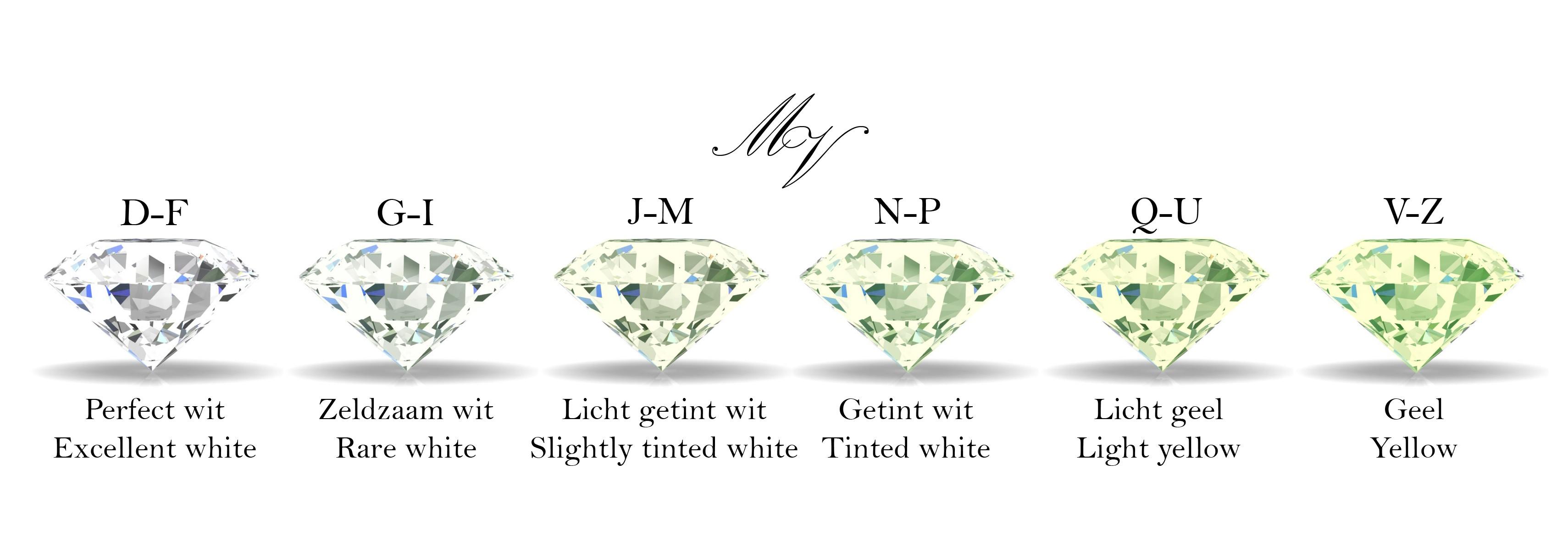 kleuren overzicht diamant